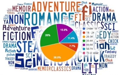 Pen Names, Genre, and Demographics